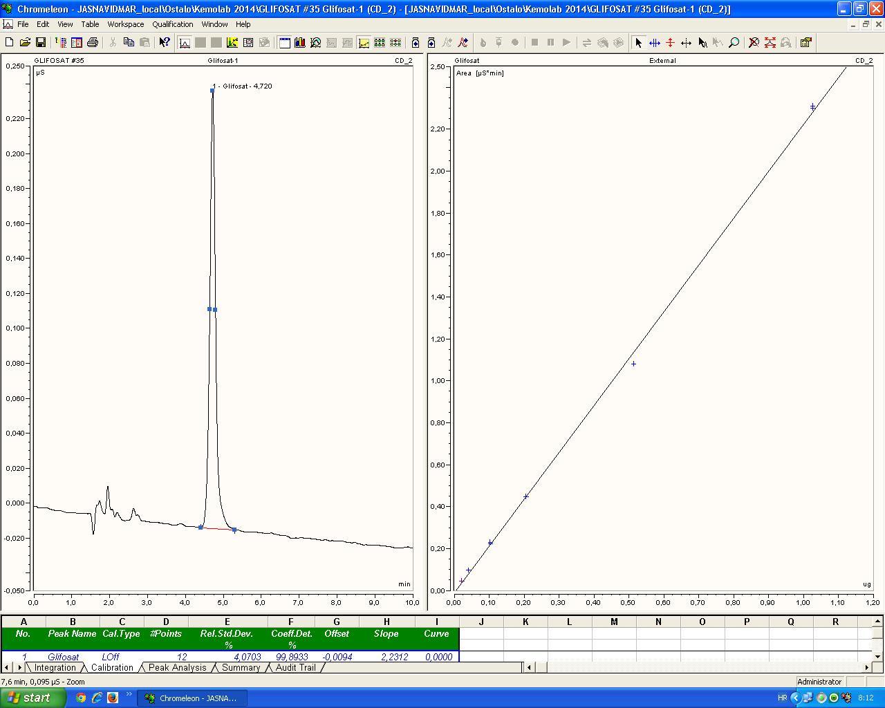Glifosat u vodi 0,01mg/l