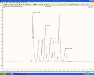 Standard prijelaznih metala 0,4 ppm